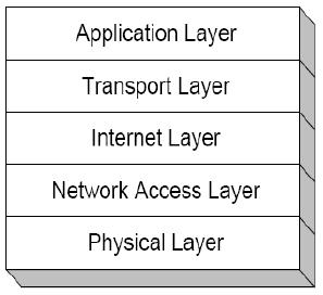 Arsitektur dan Protokol Jaringan TCP IP | IDCloudHost