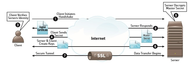 Mengenal Protokol Secure Sockets Layer - SSL