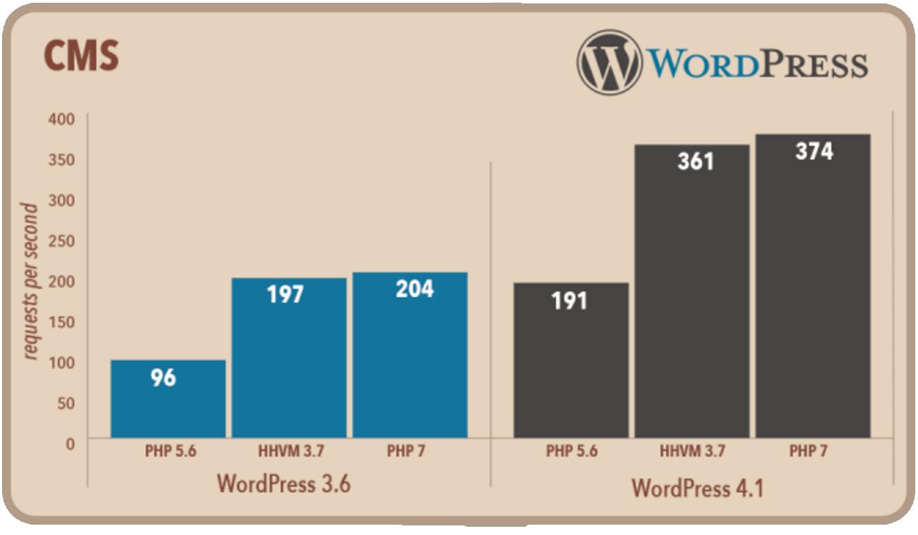 """PHP7 Sekarang Tersedia di IDCloudHost! - """"Akses Lebih Cepat!"""