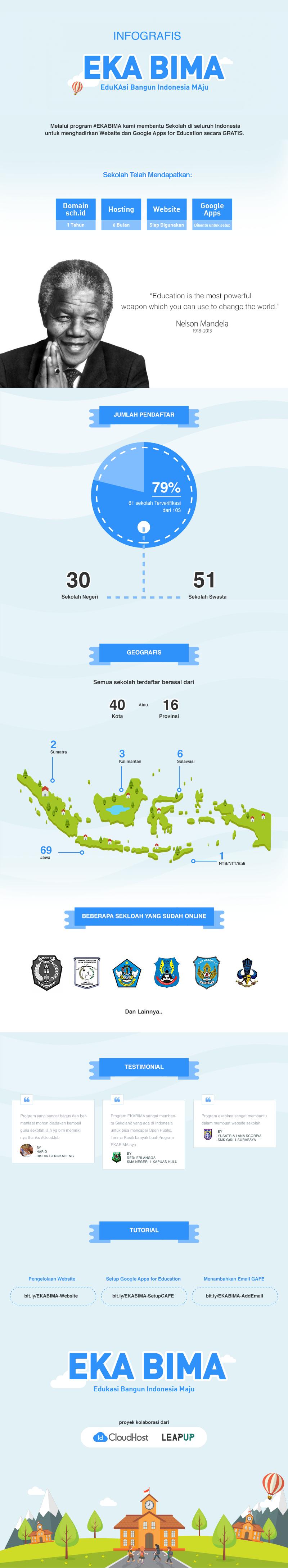 Infografis ekabima - IDCloudHost LeapUp