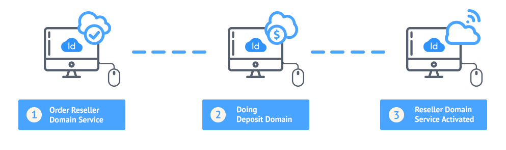 how-to-order-reseller-domain-idcloudhost