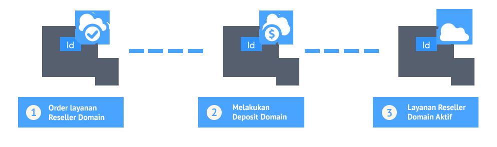 cara-order-layanan-reseller-domain-idcloudhost