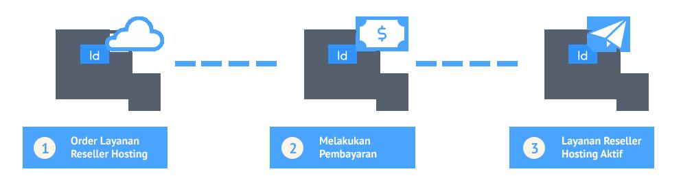 cara-order-layanan-reseller-hosting-idcloudhost