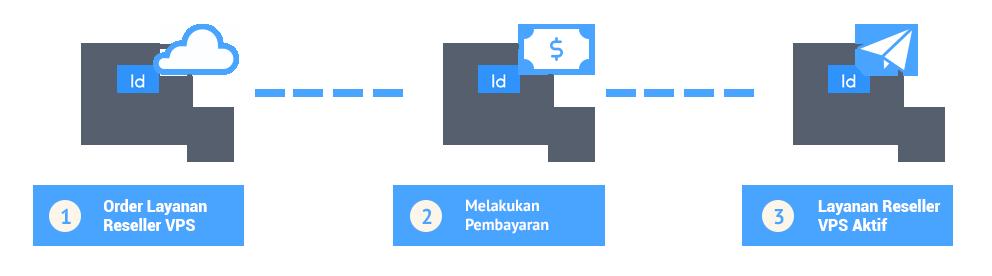 Cara Order Layanan Reseller VPS Indonesia - IDCloudHost