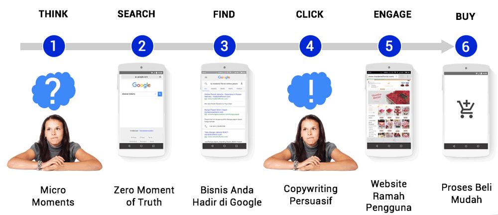 Bagaimana Membuat Pembeli Mudah Mencari Bisnis Online Anda ...
