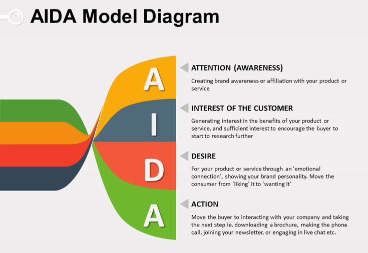 Konsep Aida Model Yang Harus Diketahui Seorang Marketer