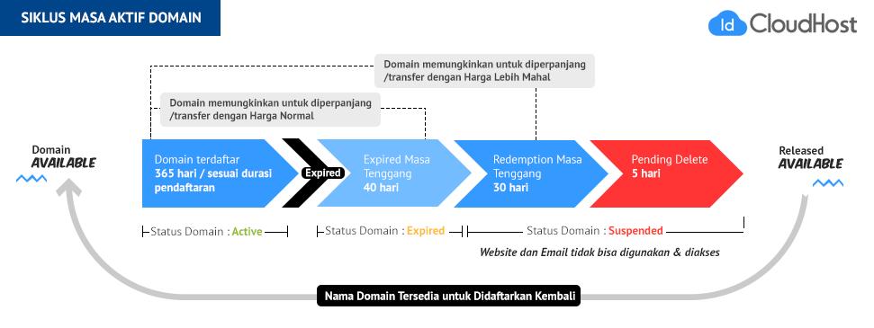 Mengenal Siklus Masa Aktif Nama Domain | IDCloudHost - Mengenal Siklus Hidup Domain