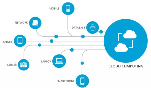 Defenisi Cloud Computing dan Kenapa Menjadi Harus di Era Digital