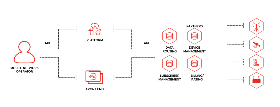 Mengenal Apa Itu Internet Of Things Iot Defenisi Manfaat Tujuan Dan Cara Kerja Idcloudhost
