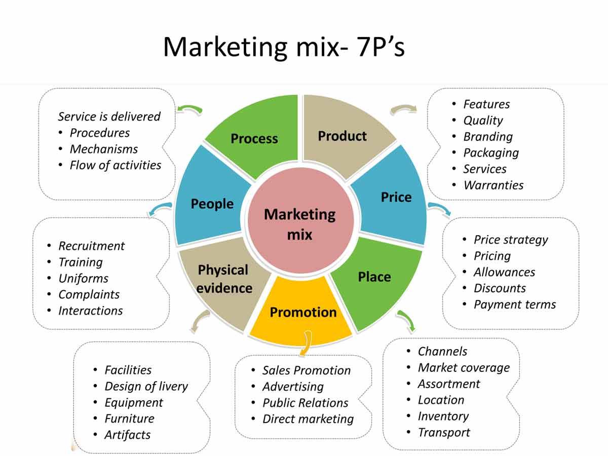 Marketing Mix : Konsep dan Penerapannya dalam Bisnis Online / Startup   IDCloudhost