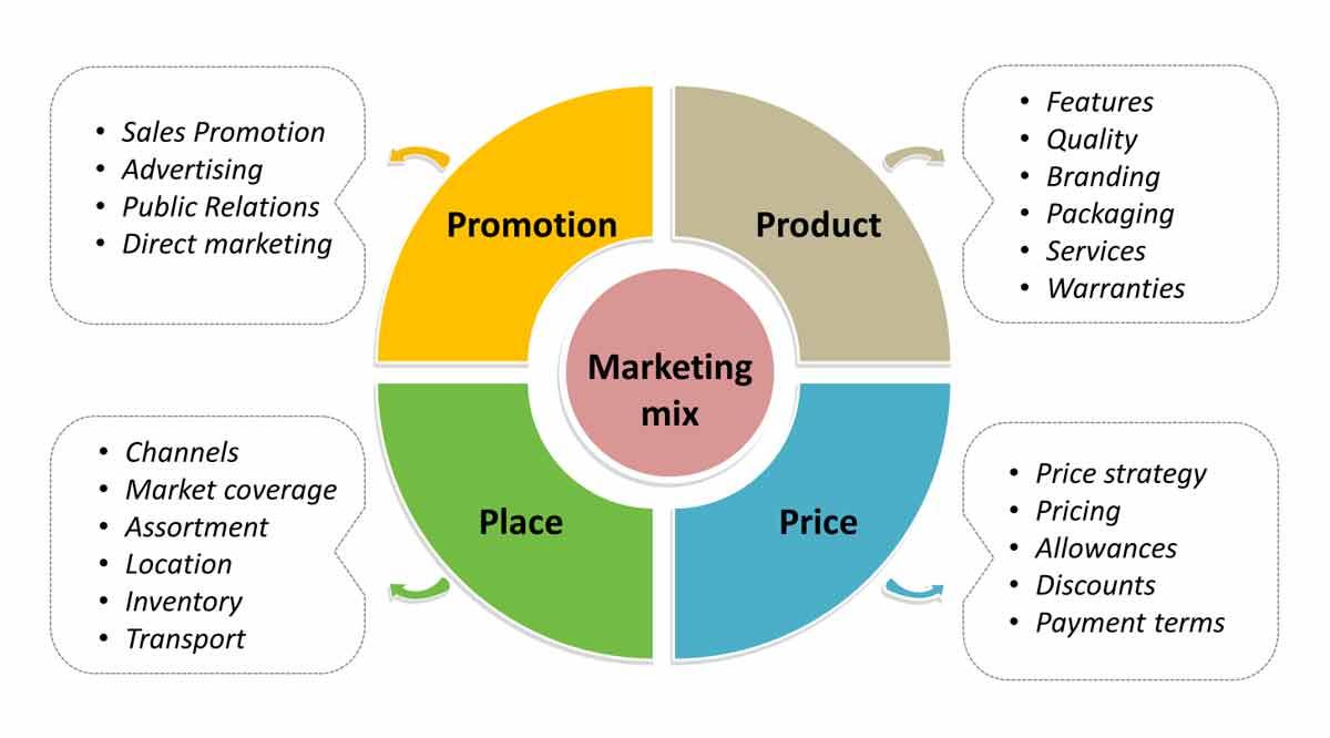 Marketing Mix Konsep Dan Penerapannya Dalam Bisnis Online Startup Idcloudhost