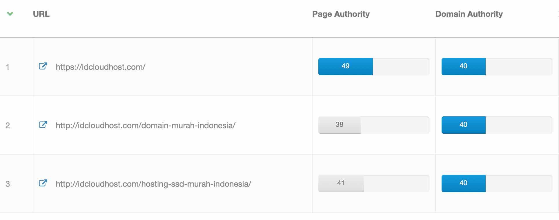 Panduan Lengkap Apa itu Domain Authority dan Page Authority ...