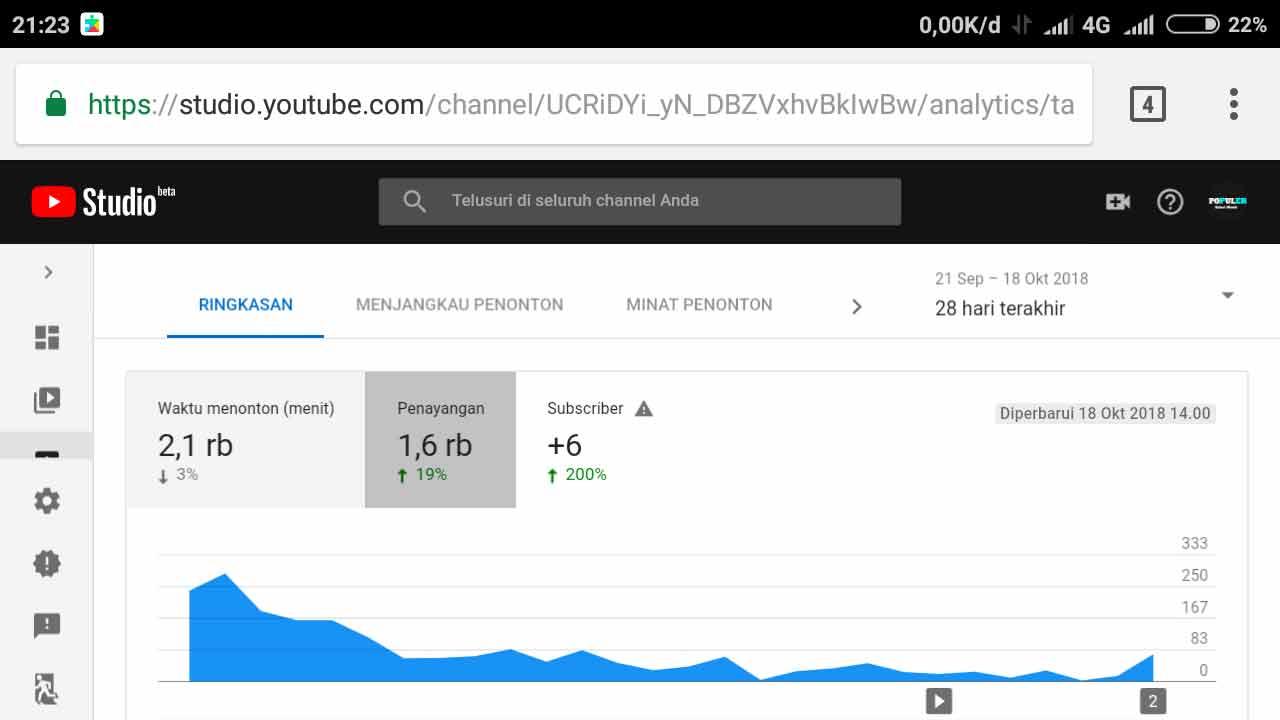 Panduan Memaksimalkan SEO Youtube Terbaru | IDCloudhost