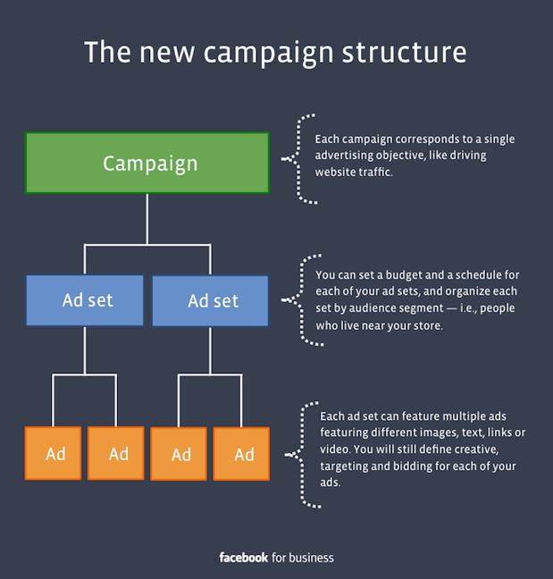 Facebook Ads Struktur | IDCloudhost