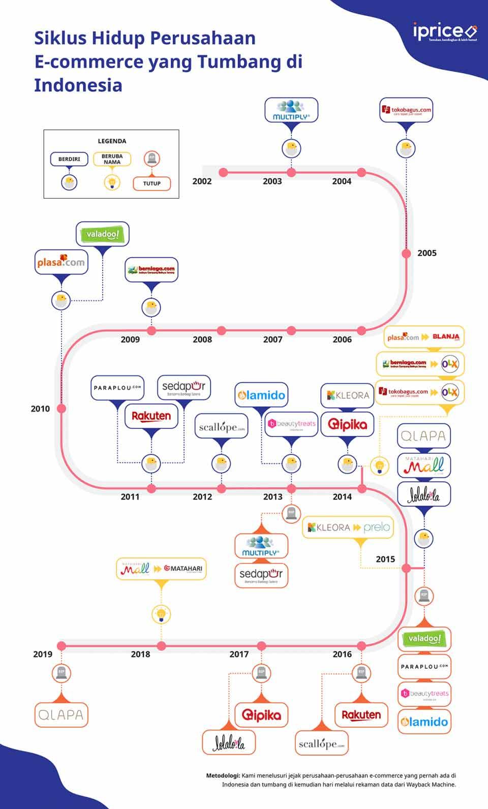 Mengenal Apa Itu Perbedaan Marketplace Dan E Commerce Idcloudhost