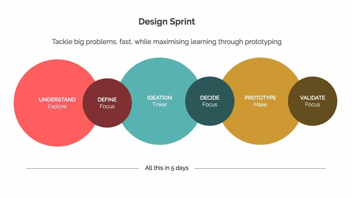 Tahap Design Sprint