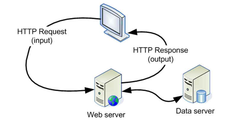 https://idcloudhost.com/wp-content/uploads/2020/01/Cara-Kerja-Web-Server-IDCloudHost.jpg