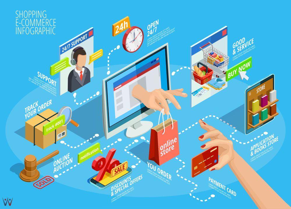 Pengertian E-Commerce dan Contohnya, Komponen, Jenis, dan Manfaat E-Commerce  | IDCloudHost