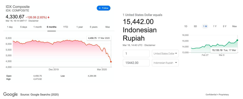 Menelusuri Bagaimana Dampak Virus Corona (COVID-19) Bagi Perekonomian Indonesia | IDCloudHost