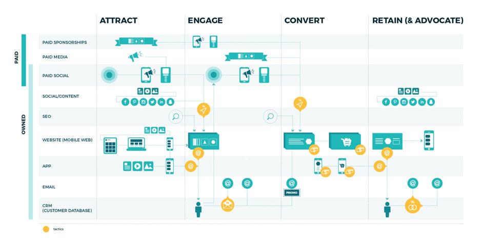 Customer Journey Pengertian Fungsi Contoh Dan Cara Membuatnya Idcloudhost
