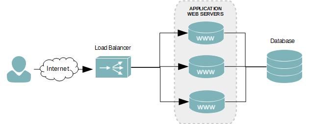 Server Haproxy